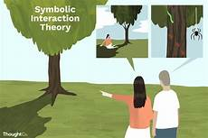 Interactionist Perspective What Is Symbolic Interactionism