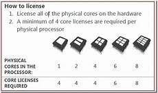 Sql Server Licensing A Concise Sql Server 2012 Licensing Overview Welcome To