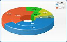 3d Donut Chart Excel Peer Review Could A Paper Be Rejected Due To Poor