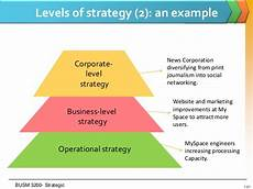 Corporate Level Strategy Sm Lecture One Introducing Strategy