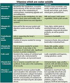 Vitamins And Their Sources Chart Vitamin Chart For Women Vitamins And Their Functions