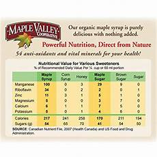 Maple Sap Sugar Content Chart Substituting Maple Syrup For Brown Sugar
