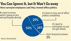 Corporate Politics How To Succeed At Office Politics Wsj
