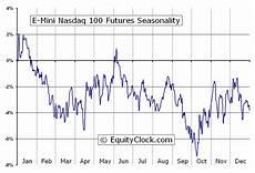E Mini Nasdaq 100 Futures Chart E Mini Nasdaq 100 Futures Nq Seasonal Chart Equity Clock