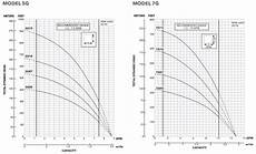 Goulds Pump Curve Chart Goulds 5g 7g Series Submersible Well Pumps Performance Curve