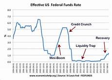 Us Federal Funds Rate Chart Interest Rate Cycle Economics Help