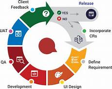 Agile Software Agile Software Development Company Agile Methodology