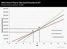 Social Security Break Even Calculator Excel Social Security Why Taking Benefits At 62 Is Smarter Than