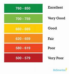 Score Credit Chart Your Hoa Payments May Now Affect Your Credit Score