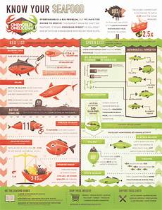 Seafood Chart What You Eat Affects Our Oceans