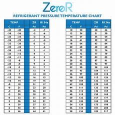 Shot 2 Pt Chart R22 Refrigerant Kit 2 Cans 2 Hoses Gauge And Side