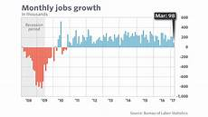 Us Job Growth Chart U S Jobs Growth Slumps To 98 000 In March Marketwatch