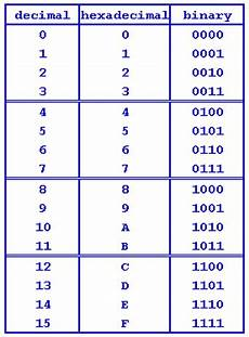 4 Digit Binary Chart Binary Is The Basis Of All Computing And Is Simply