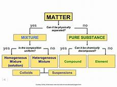 Ch 2 Classification Of Matter Ppt