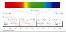 380 Nm Light Electromagnetic Spectrum The Visible Light Band Lay
