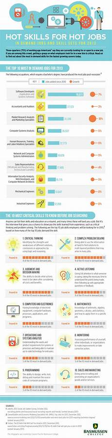 List Of Career Skills 10 Most In Demand Jobs And Skill Sets For 2013 And Beyond
