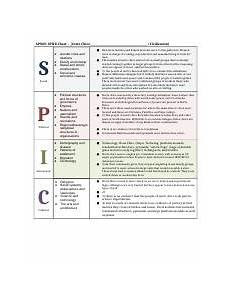 Ancient Greece Spice Chart Spice Chart Early Civilizations Apwh Spice Chart Norte