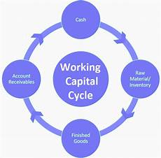 Work Capital Components Of Working Capital Management