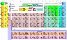 tavola degli elementi interattiva matematomi