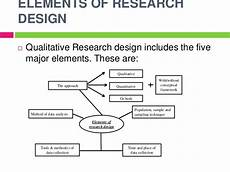Basic Elements Of Research Design Experimental Research Design