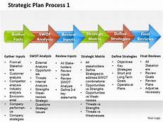 Strategic Planning Powerpoint Template Strategic Plan Process 1 Powerpoint Presentation Slide
