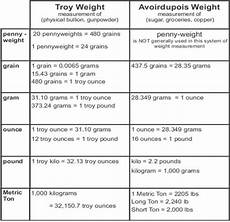 Ounce To Troy Ounce Conversion Chart Convert Ounces To Troy Ounces May 2020