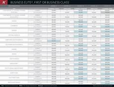 Delta Fare Class Chart Skymiles Award Availability Not The Bloodbath I Was