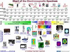 Em Spectrum Frequency Chart Physics Form 4 Form5 Electromagnetic Em Waves