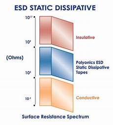 Esd Resistance Chart Polyonics Introduces New Heat Resistant Tapes To Solve
