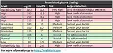 Blood Sugar Glucose Chart 25 Printable Blood Sugar Charts Normal High Low