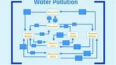Water Pollution Circular Flow Chart Water Pollution Circular Flow Diagram By Daniela Botero