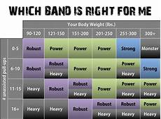 Pull Up Band Assistance Chart Blog Increasing Your Pull Up Numbers