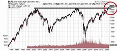 Cape Index Chart Key Stock Indices Soaring Higher Will They Hit The Ceiling