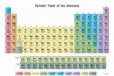 Classroom Periodic Table Wall Chart Periodic Table Wall Chart Science Notes And Projects