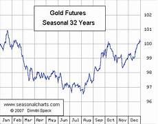 Gold Seasonal Chart 30 Years Gold Seasonalcharts De