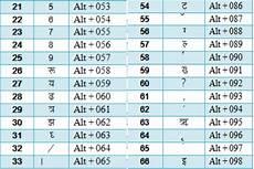 Hindi Typing Chart Hindi Typing Chart Megabestbrasil S Diary