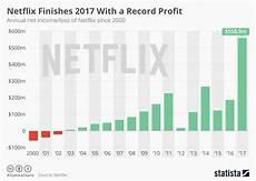 Profit Chart Chart Netflix Finishes 2017 With A Record Profit Statista
