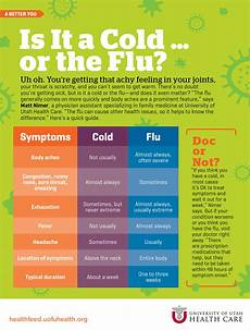 Cold Versus Flu Symptoms Chart Is It A Cold Or The Flu