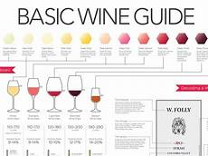Wine Folly Beginners Wine Chart Business Insider