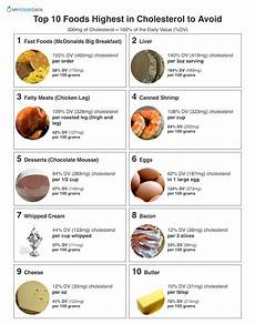 Mcdonalds Cholesterol Chart Top 10 Foods Highest In Cholesterol To Avoid High