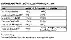 Arb Equivalency Chart Acei Equivalent Doses Of