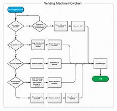 Cash Management Process Flow Chart How To Improve Your Product Management Skills Using Flowcharts