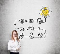 Innovation Ideas Four Key Innovation Stages To Get Your Ideas Off The Ground