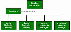 Sony Org Chart Unit 7 Sony Ericsson Business Strategy Assignment Locus Help