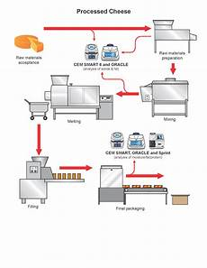 Production Process Processed Cheese Production Process
