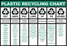 Nyc Recycling Chart Free Stock Photo Of Plastic Recycling Chart