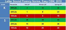 Hasbrouck And Tindal Reading Fluency Chart Rti Marion Wv Sat 504