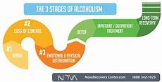 Stage Chart The 3 Stages Of Alcoholism Alcohol Addiction Explained