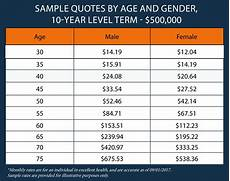 Whole Life Insurance Price Chart Transamerica Life Insurance Review Policies Amp Pricing