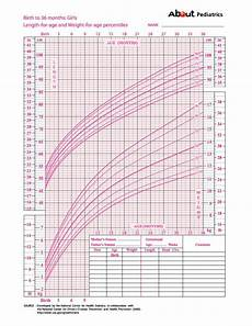 Toddler Girl Growth Chart Growth Charts What Those Height And Weight Percentiles
